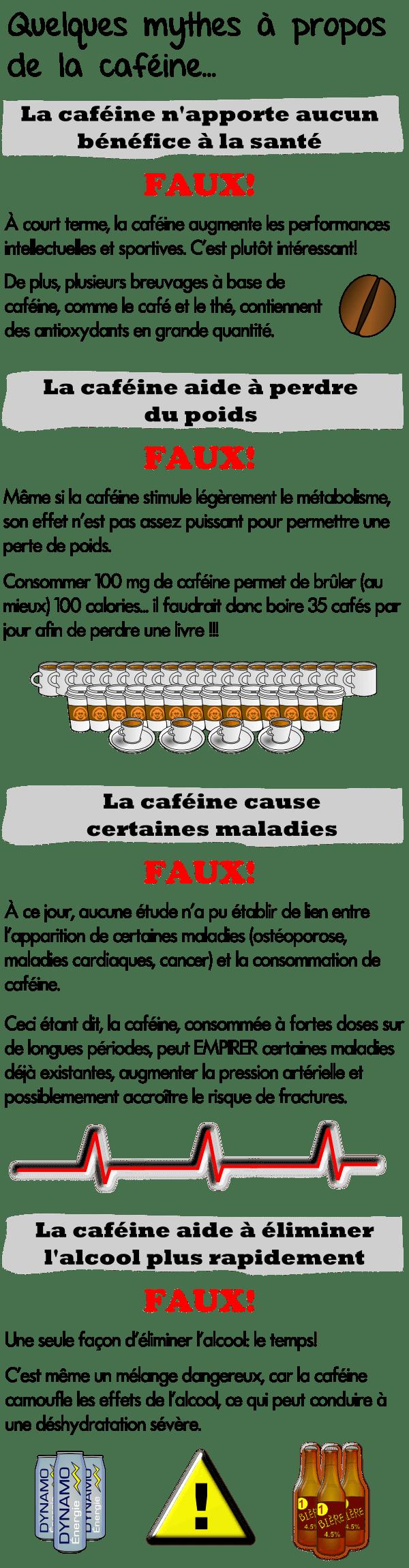 Mythes sur la caféine