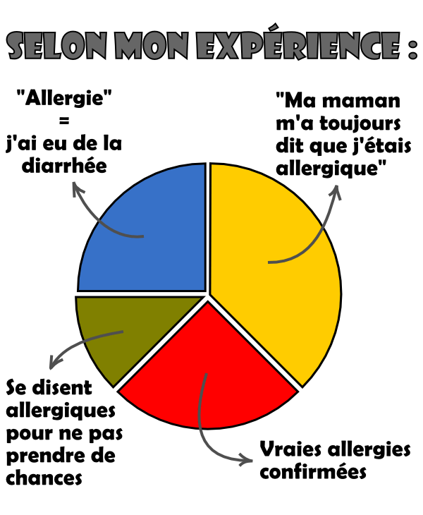 allergique_graph
