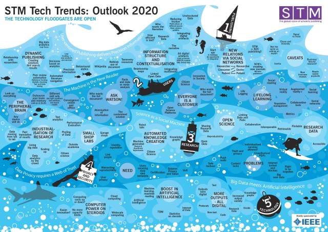 Visualization of STM_Tech_Trends_Outlook_2020
