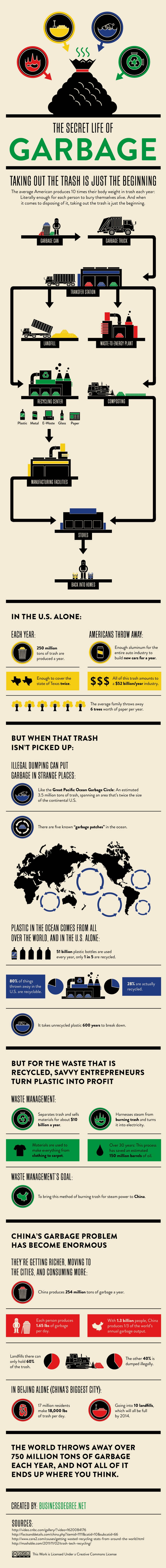 What You Need to Know About Garbage