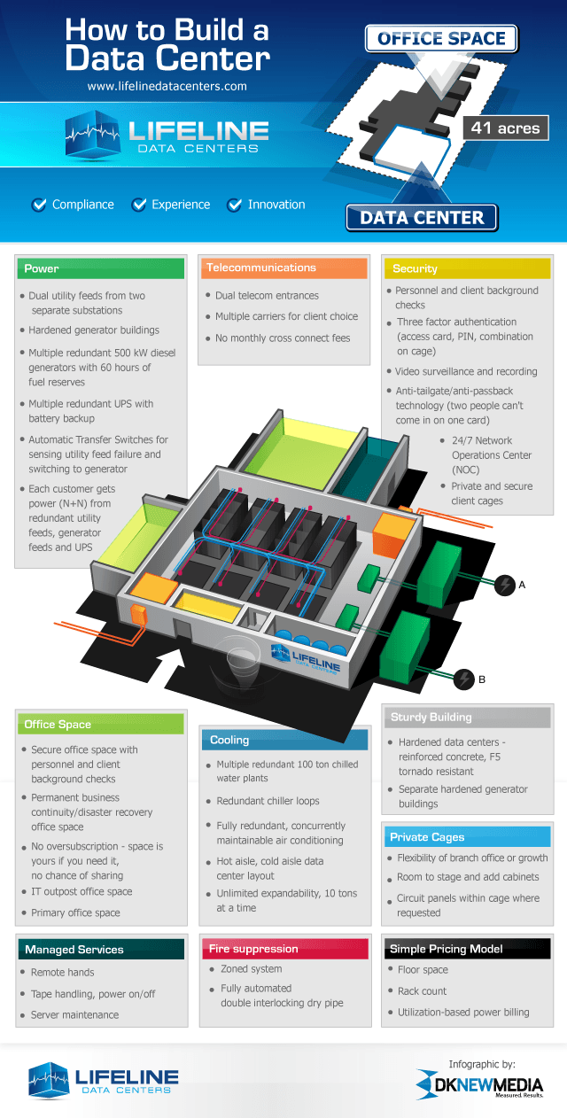 data center infographic