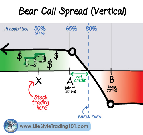 Options spread trading