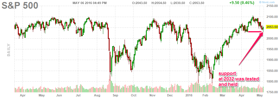 050616-sp500-daily