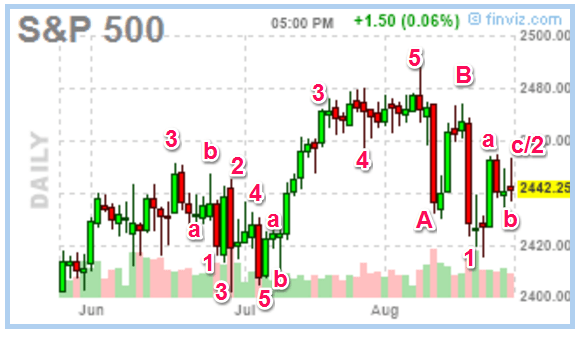 082517-sp500-daily2