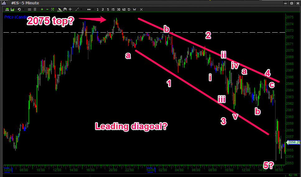Was today a leading diagonal or something else?
