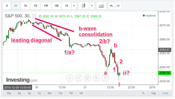 Leading diagonal followed by b-wave consolidation overnight.