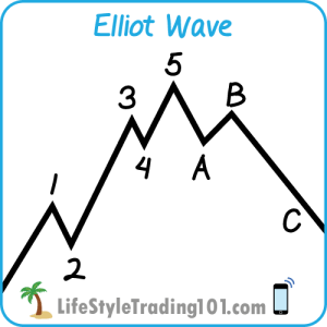 Basic Elliott Wave Pattern