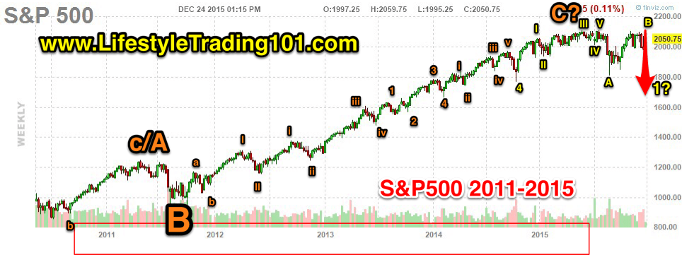 S&P500 Weekly Chart from 2011 to 2015