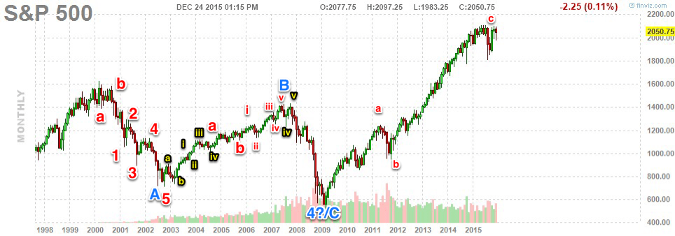 S&P500 Monthly Chart 1998-2015