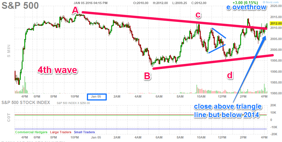 We experienced a triangle inside a triangle with overthrow on wave E over the resistance line connecting A and C. Does this turn down?