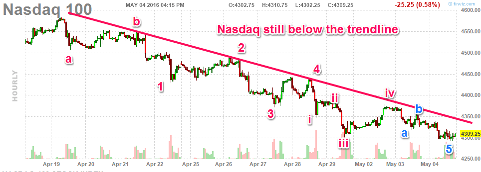 050416-nasdaq-hourly