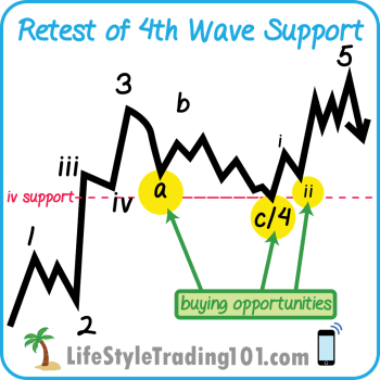 retest-4th-wave-support