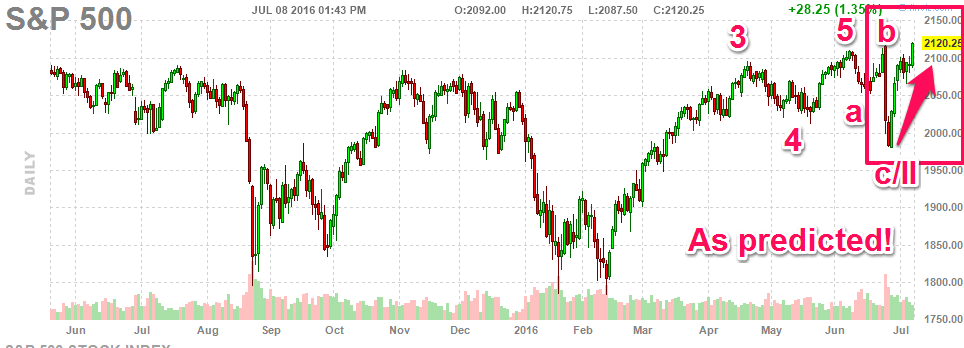 070816-sp500-daily