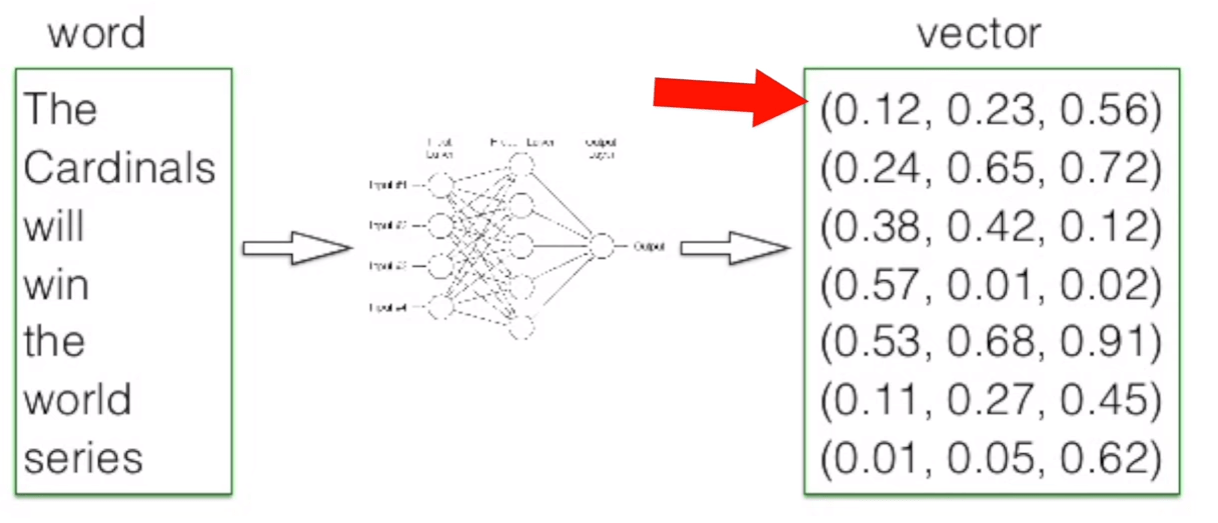 word2-vec-diagram
