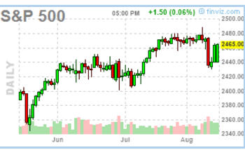 081417-sp500-daily