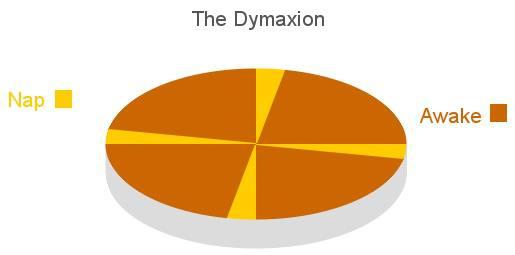 The Dymaxion Sleeping Cycle