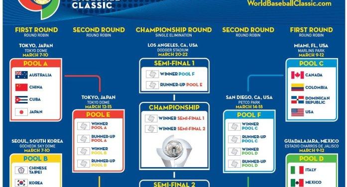 Estadio de Charros de Jalisco albergará Clásico Mundial