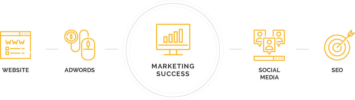 marketing-success-website-adwords-social-media-seo