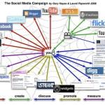 När kommer SEO-branschen förstå sociala medier?