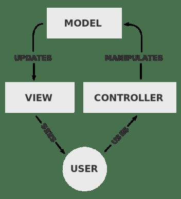 MVC Diagram