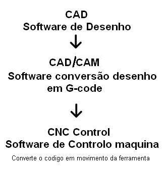 Software CNC