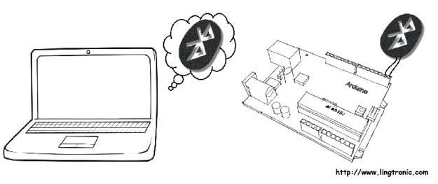 Arduino lingtronic página