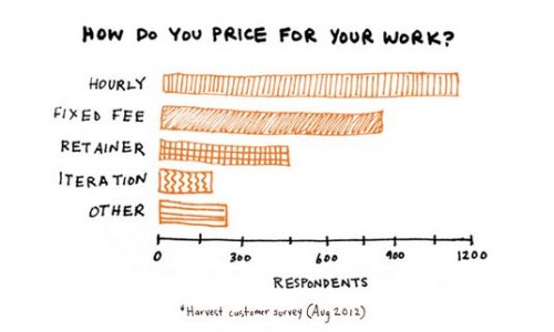 Graph showing results for how web professionals price their work
