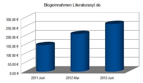 Blogeinnahmen im Vergleich