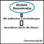 direkte Demokratie – Definition und Erklärung