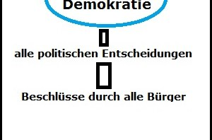 Darstellung direkte Demokratie