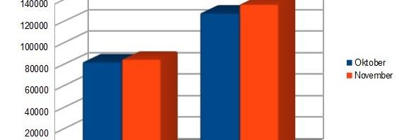 Besucherentwicklung auf dem Literaturasyl im letzten Monat