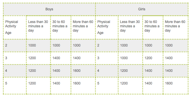 Daily Calorie Needs Based on Activity Level