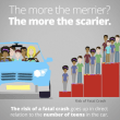 5 most deadly driving habits: Car crashes leading cause of Death for teens