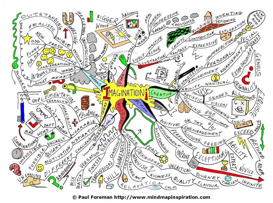 imagination-mindmap (1)