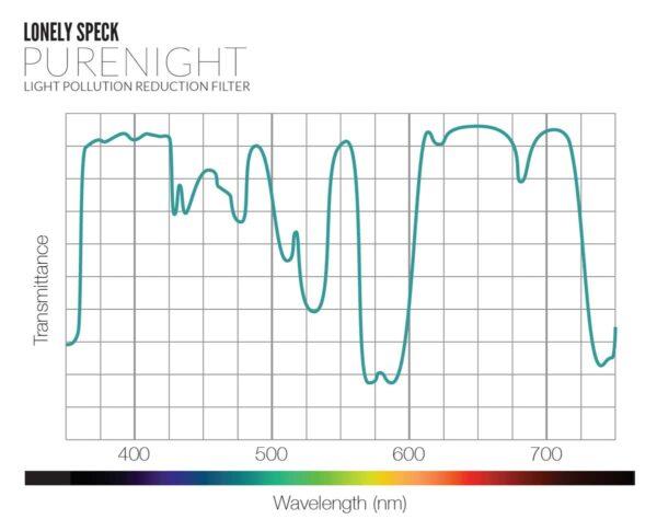 De transmissie curve van het PureNight filter. Zoals te zien is zal het oranjegele licht niet doorgelaten worden (credit: LonleySpeck)