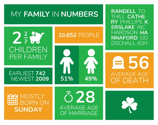 twile infographic Irish