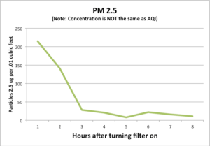 Purifier test data from Particle Counting blog.