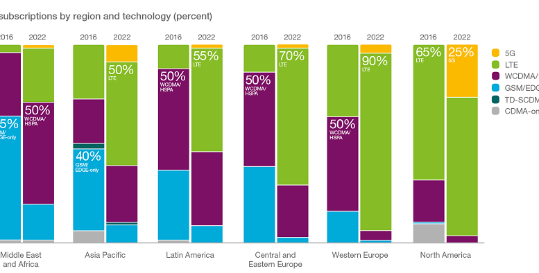 Source: Ericsson Mobility Report 2016