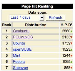 Geubuntu rankings in the latest seven days
