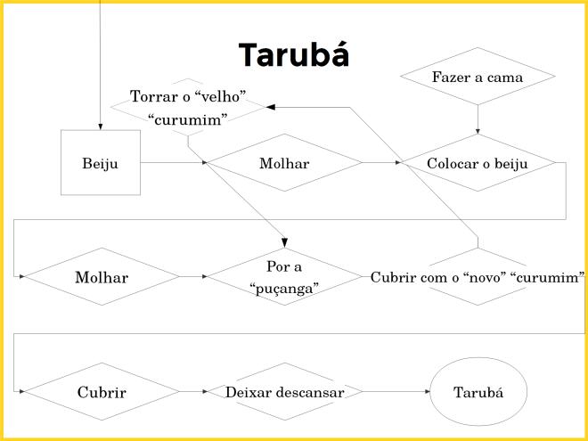 O processo de produção do tarubá
