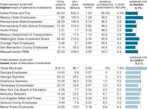 Pension Funds Have Mixed Results With Alternative Investments