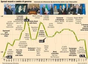 """Andamento dello """"spread"""" dal 31 ottobre al 5 dicembre 2011"""
