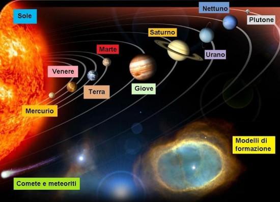 Riproduzione del sistema solare
