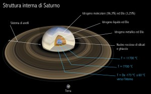 Struttura di Saturno