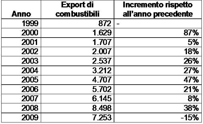 Immagine 7_tabella Export combustibili
