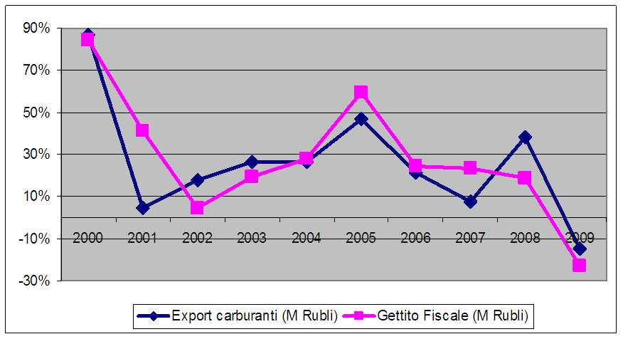 Export da combustibili e Gettito fiscale in Russia, incremento percentuale rispetto all'anno precedente. Fonte: https://data.worldbank.org/indicator