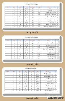 أسماءالعشرة الأوائل بمتوسطة الريان الفصل الأول