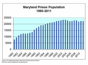 PrisonPopulation2