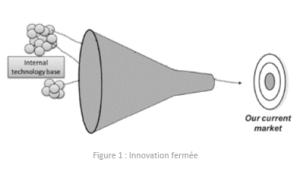 Innovation fermée