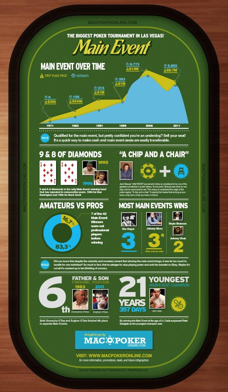 2012-Poker-Main-Event